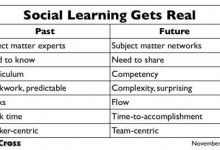 "Auto thumbnail for post ""The Education Revolution (Part 8): Social Learning"""