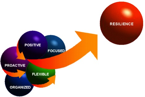 Developing resilience adults