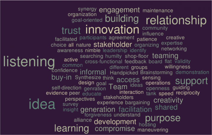 Community Moments of Truth: These words describe which community elements triggered the moments of truth for fostering ownership over sustainability.