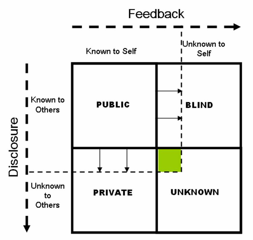 self analysis through swot johari window The johari window is useful for helping athletes to recognise their blind spots ( eg, attitudes and beliefs) as well as discover aspects of themselves they may have never fully appreciated similar to the swot analysis, the johari window involves a simple grid of 4 quadrants each representing a different.