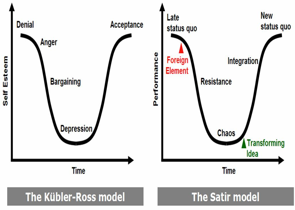 The Kuebler-Ross model compared to the Satir model